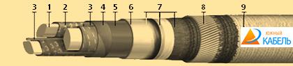 кабель ЦААП2л, купить кабель силовой ЦААП2л, цена на силовой кабель ЦААП2л, кабель ЦААП2л характеристики