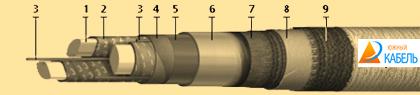 кабель ЦАСБ, купить кабель силовой ЦАСБ, цена на силовой кабель ЦАСБ, кабель ЦАСБ характеристики